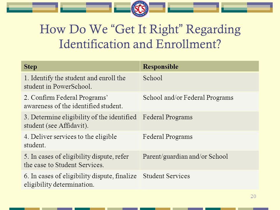 "How Do We ""Get It Right"" Regarding Identification and Enrollment? StepResponsible 1. Identify the student and enroll the student in PowerSchool. Schoo"