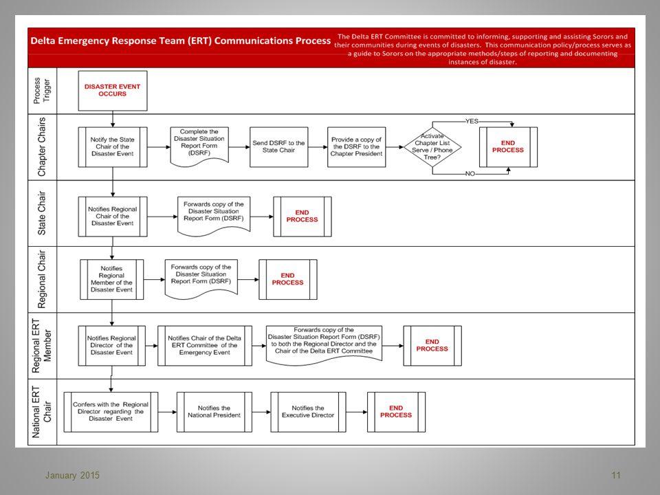 Communication Process 11January 2015