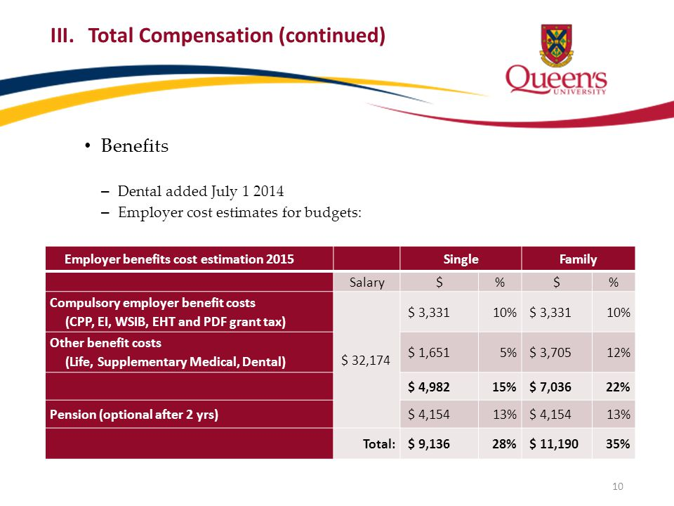 Benefits – Dental added July 1 2014 – Employer cost estimates for budgets: – Collecting for non-payroll appointments III.Total Compensation (continued) Employer benefits cost estimation 2015SingleFamily Salary$%$% Compulsory employer benefit costs (CPP, EI, WSIB, EHT and PDF grant tax) $ 32,174 $ 3,33110% $ 3,33110% Other benefit costs (Life, Supplementary Medical, Dental) $ 1,6515% $ 3,70512% $ 4,98215% $ 7,03622% Pension (optional after 2 yrs) $ 4,15413% $ 4,15413% Total: $ 9,13628% $ 11,19035% 10