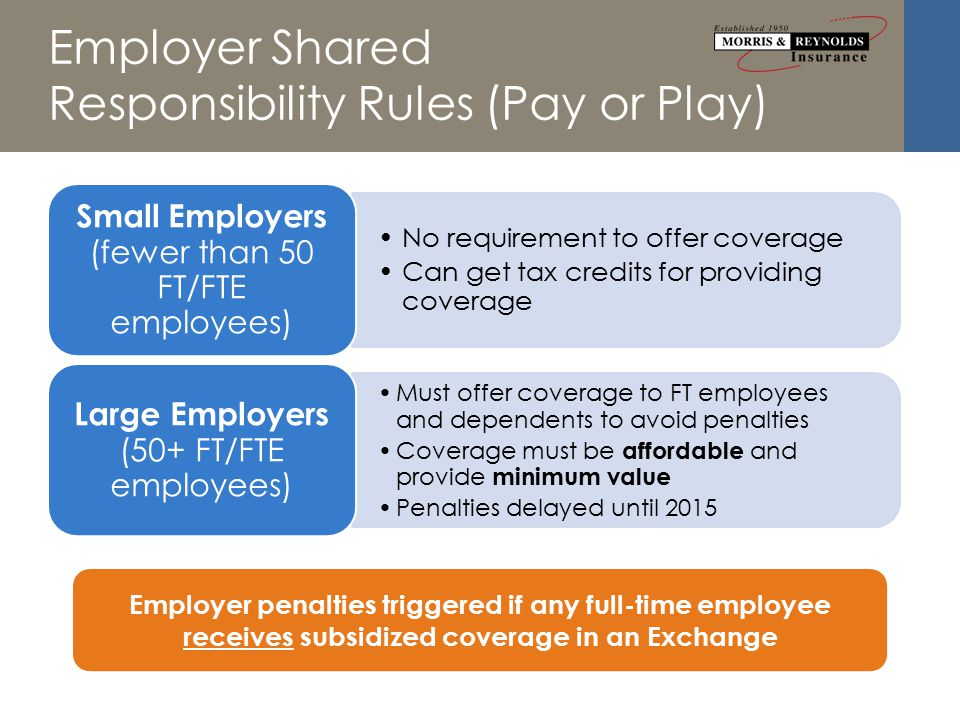 Employer Shared Responsibility Rules (Pay or Play) No requirement to offer coverage Can get tax credits for providing coverage Small Employers (fewer than 50 FT/FTE employees) Must offer coverage to FT employees and dependents to avoid penalties Coverage must be affordable and provide minimum value Penalties delayed until 2015 Large Employers (50+ FT/FTE employees) Employer penalties triggered if any full-time employee receives subsidized coverage in an Exchange