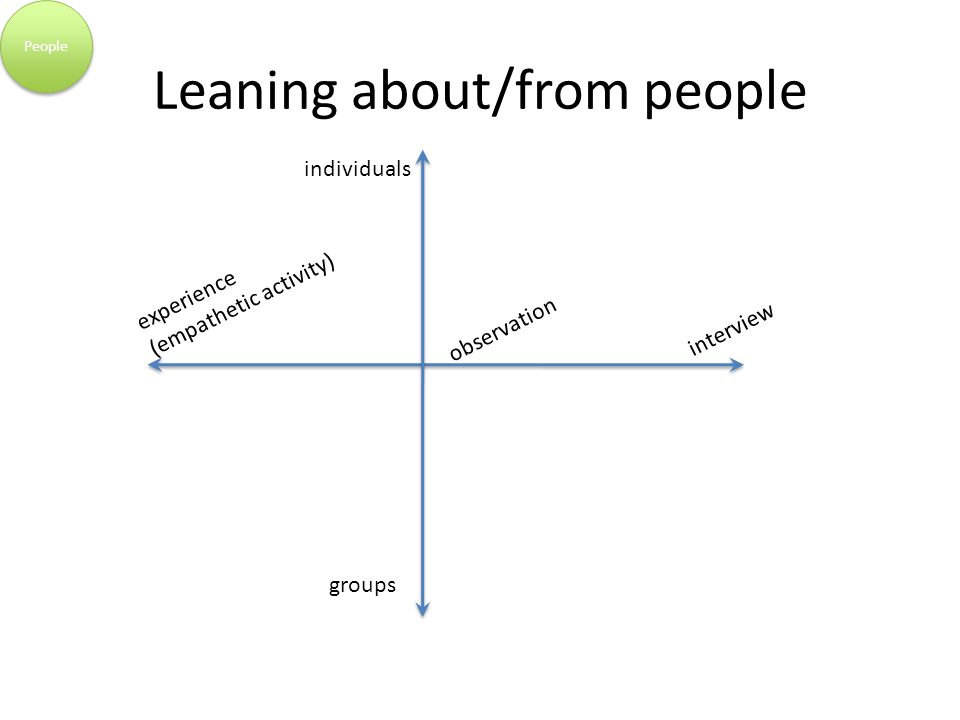 Leaning about/from people observation interview experience (empathetic activity) individuals groups People