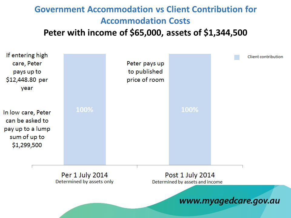 Government Accommodation vs Client Contribution for Accommodation Costs Peter with income of $65,000, assets of $1,344,500