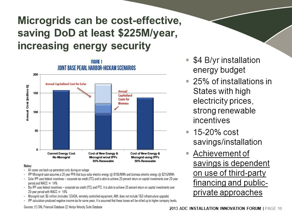 2013 ADC INSTALLATION INNOVATION FORUM | PAGE 10 Microgrids can be cost-effective, saving DoD at least $225M/year, increasing energy security  $4 B/yr installation energy budget  25% of installations in States with high electricity prices, strong renewable incentives  15-20% cost savings/installation  Achievement of savings is dependent on use of third-party financing and public- private approaches 2013 ADC INSTALLATION INNOVATION FORUM | PAGE 10