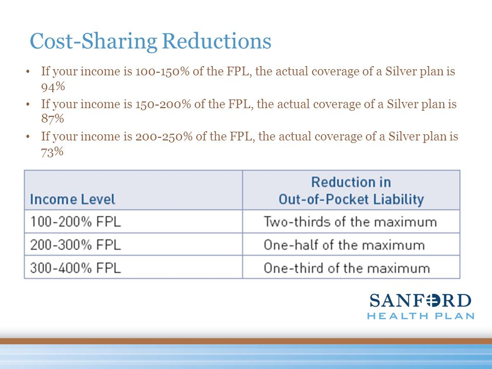 Cost-Sharing Reductions If your income is 100-150% of the FPL, the actual coverage of a Silver plan is 94% If your income is 150-200% of the FPL, the actual coverage of a Silver plan is 87% If your income is 200-250% of the FPL, the actual coverage of a Silver plan is 73%