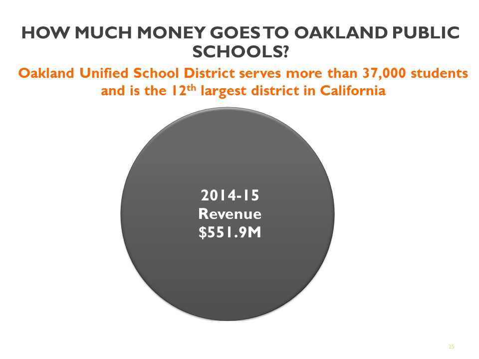 25 HOW MUCH MONEY GOES TO OAKLAND PUBLIC SCHOOLS.