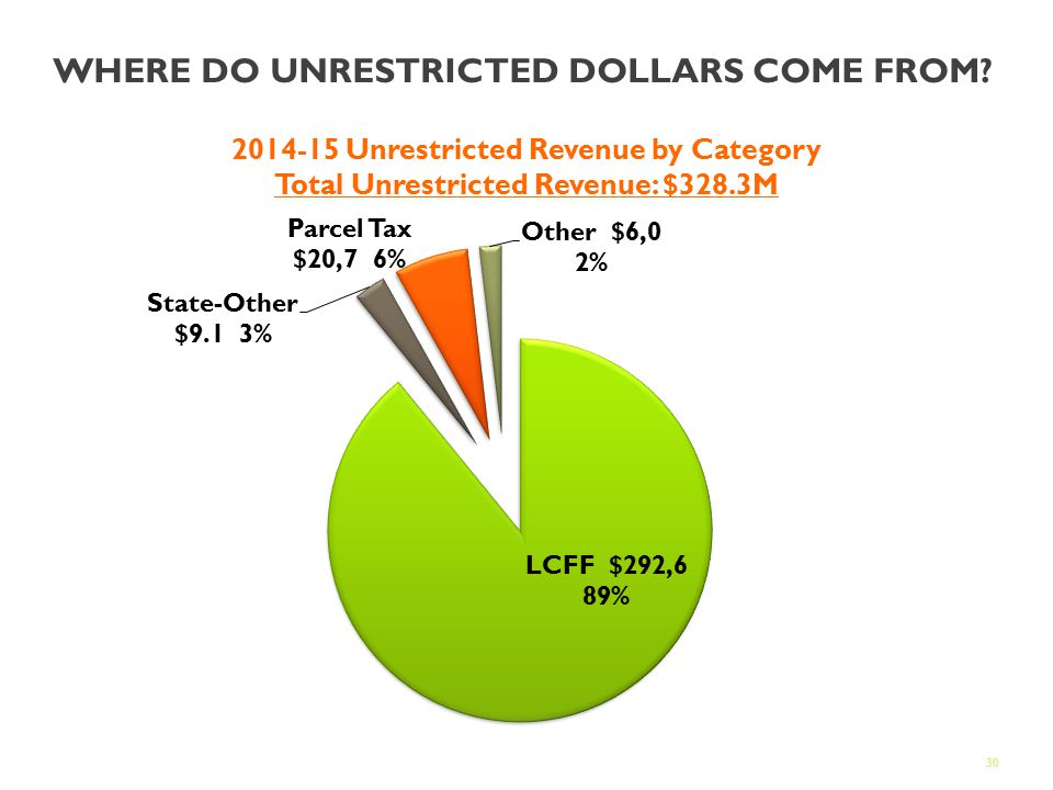 30 WHERE DO UNRESTRICTED DOLLARS COME FROM.