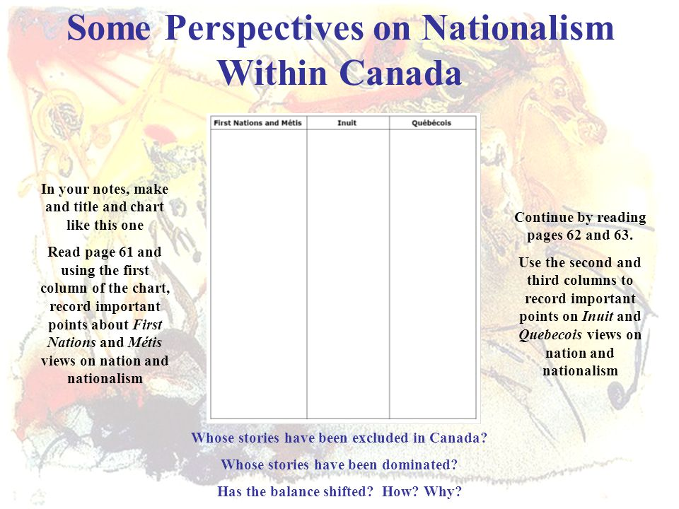 Some Perspectives on Nationalism Within Canada In your notes, make and title and chart like this one Read page 61 and using the first column of the ch