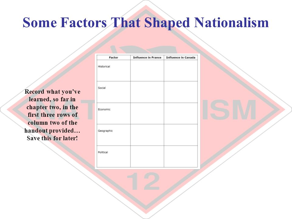 Some Factors That Shaped Nationalism Record what you've learned, so far in chapter two, in the first three rows of column two of the handout provided…