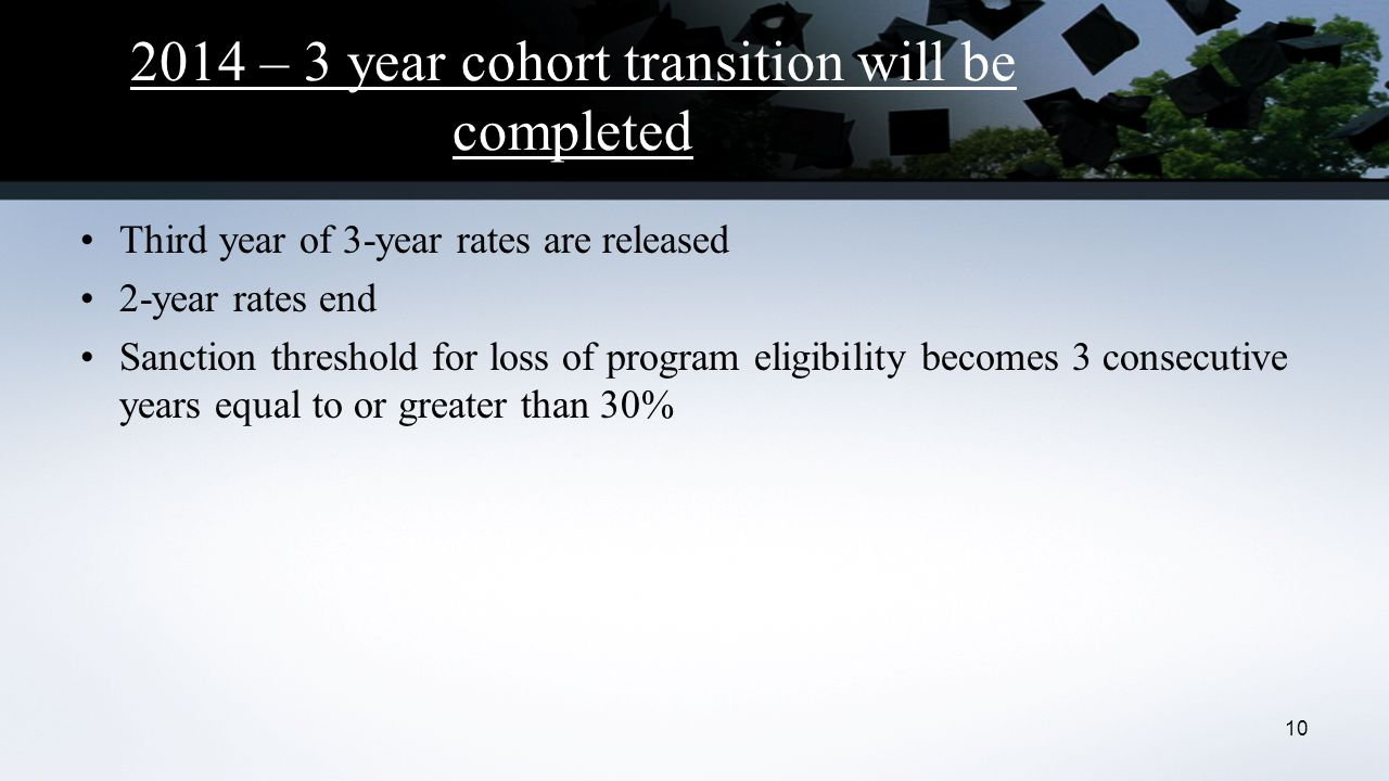 2014 – 3 year cohort transition will be completed Third year of 3-year rates are released 2-year rates end Sanction threshold for loss of program eligibility becomes 3 consecutive years equal to or greater than 30% 10