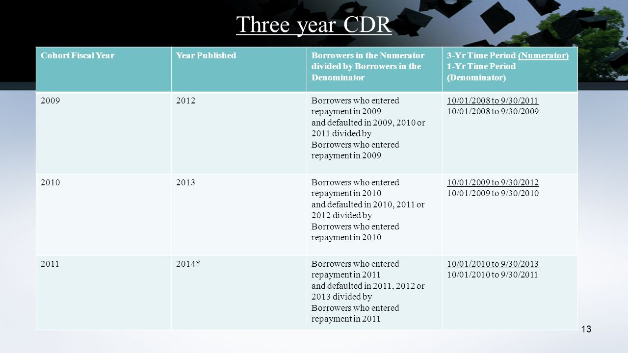Three year CDR Cohort Fiscal YearYear PublishedBorrowers in the Numerator divided by Borrowers in the Denominator 3-Yr Time Period (Numerator) 1-Yr Time Period (Denominator) 20092012Borrowers who entered repayment in 2009 and defaulted in 2009, 2010 or 2011 divided by Borrowers who entered repayment in 2009 10/01/2008 to 9/30/2011 10/01/2008 to 9/30/2009 20102013Borrowers who entered repayment in 2010 and defaulted in 2010, 2011 or 2012 divided by Borrowers who entered repayment in 2010 10/01/2009 to 9/30/2012 10/01/2009 to 9/30/2010 20112014*Borrowers who entered repayment in 2011 and defaulted in 2011, 2012 or 2013 divided by Borrowers who entered repayment in 2011 10/01/2010 to 9/30/2013 10/01/2010 to 9/30/2011 13