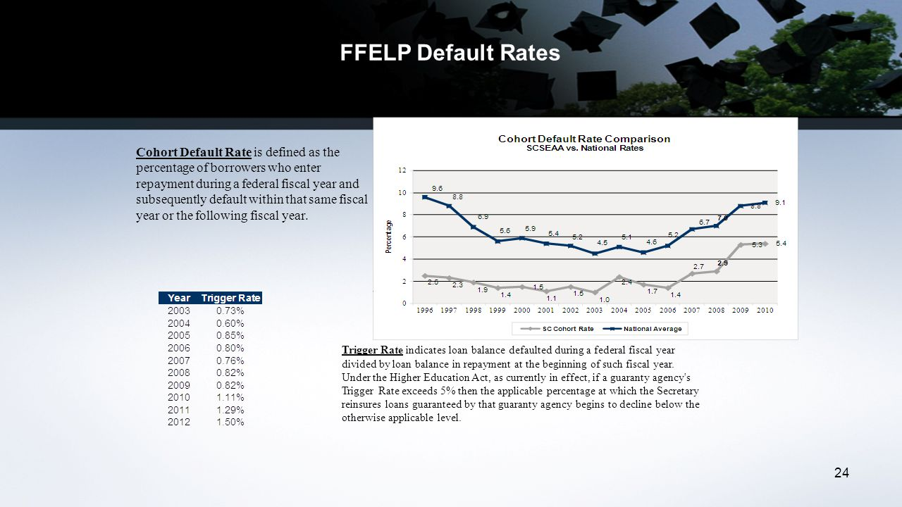 24 Trigger Rate indicates loan balance defaulted during a federal fiscal year divided by loan balance in repayment at the beginning of such fiscal year.