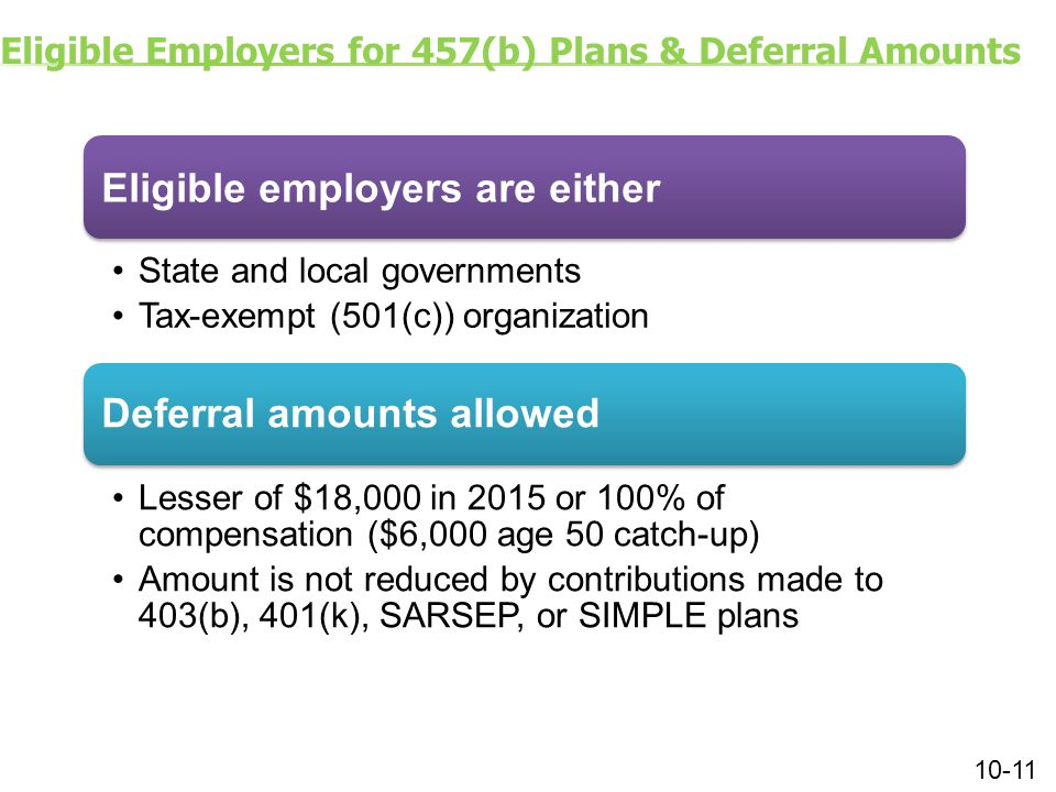 Eligible Employers for 457(b) Plans & Deferral Amounts Eligible employers are either State and local governments Tax-exempt (501(c)) organization Deferral amounts allowed Lesser of $18,000 in 2015 or 100% of compensation ($6,000 age 50 catch-up) Amount is not reduced by contributions made to 403(b), 401(k), SARSEP, or SIMPLE plans 10-11