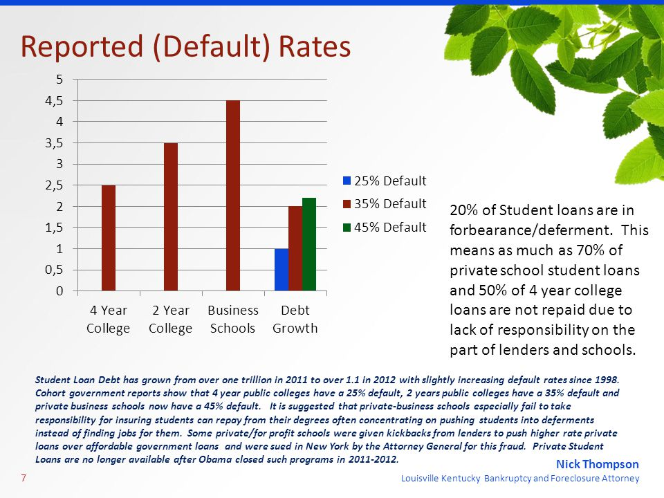 Nick Thompson Louisville Kentucky Bankruptcy and Foreclosure Attorney Reported (Default) Rates 7 Student Loan Debt has grown from over one trillion in 2011 to over 1.1 in 2012 with slightly increasing default rates since 1998.