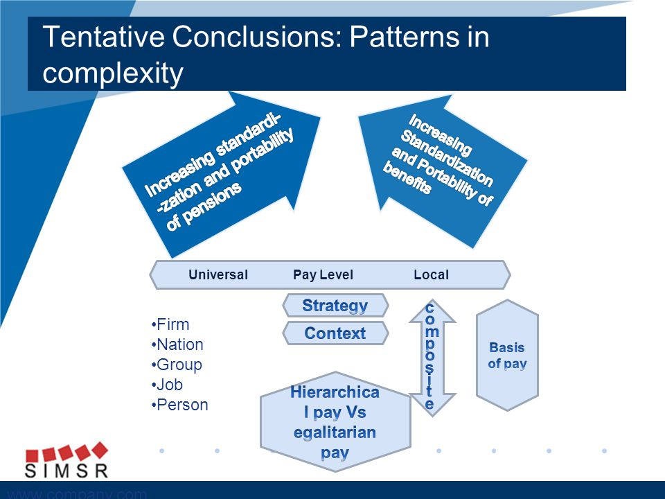 Company LOGO www.company.com Tentative Conclusions: Patterns in complexity Universal Pay Level Local Firm Nation Group Job Person