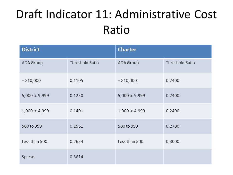 Draft Indicator 11: Administrative Cost Ratio DistrictCharter ADA GroupThreshold RatioADA GroupThreshold Ratio = >10,0000.1105= >10,0000.2400 5,000 to 9,9990.12505,000 to 9,9990.2400 1,000 to 4,9990.14011,000 to 4,9990.2400 500 to 9990.1561500 to 9990.2700 Less than 5000.2654Less than 5000.3000 Sparse0.3614