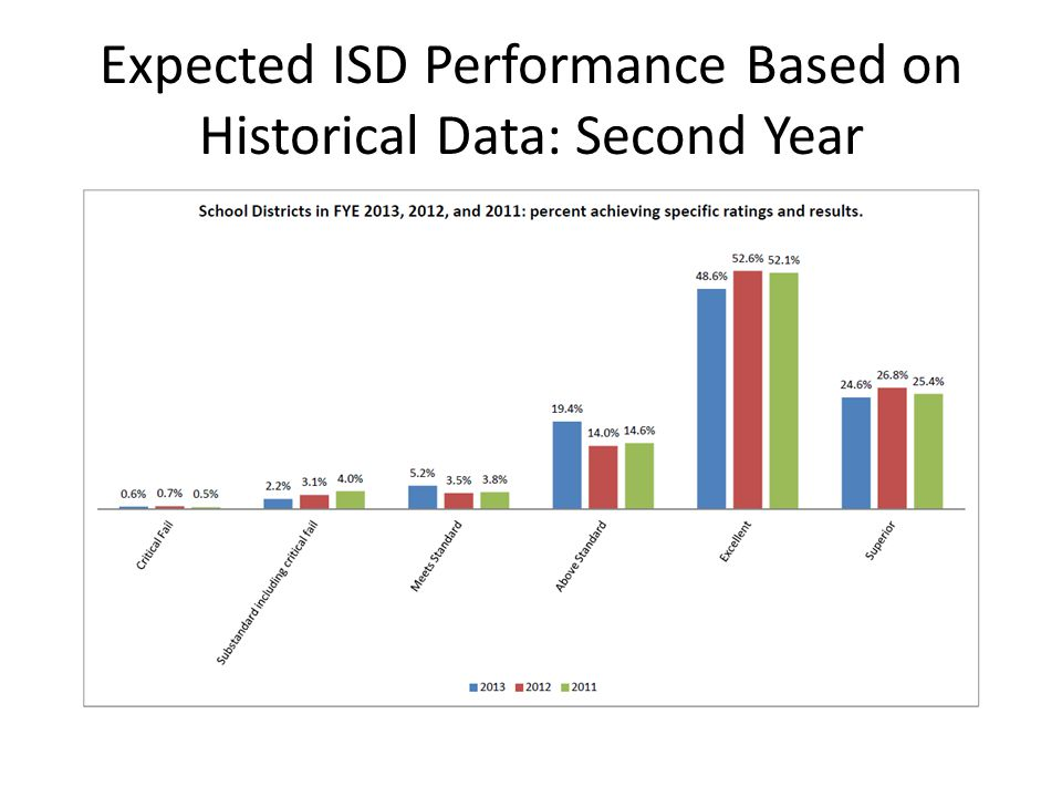 Expected CS Performance Based on Historical Data: Second Year