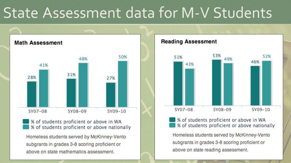 State Assessment data for M-V Students