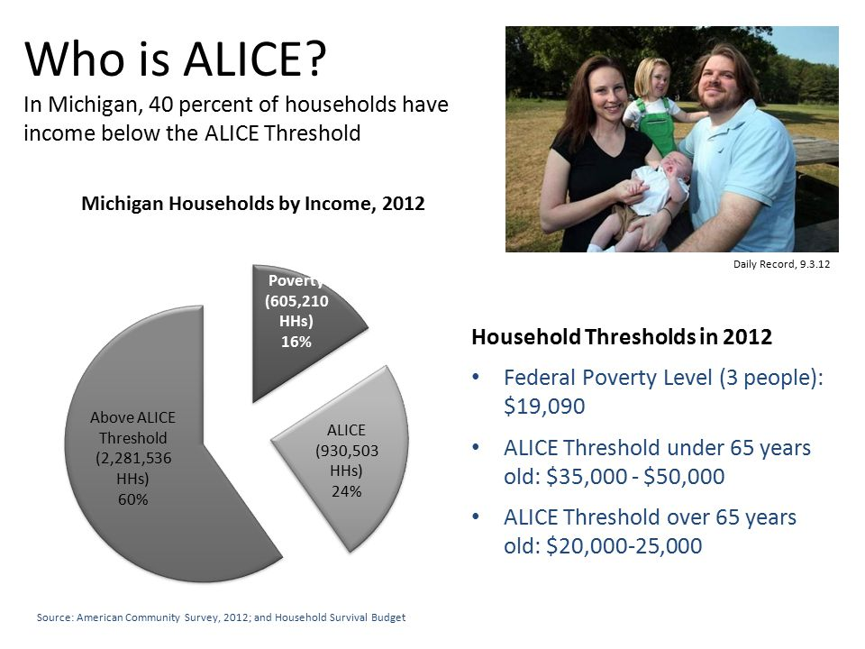 Daily Record, 9.3.12 Household Thresholds in 2012 Federal Poverty Level (3 people): $19,090 ALICE Threshold under 65 years old: $35,000 - $50,000 ALICE Threshold over 65 years old: $20,000-25,000 Source: American Community Survey, 2012; and Household Survival Budget Who is ALICE.