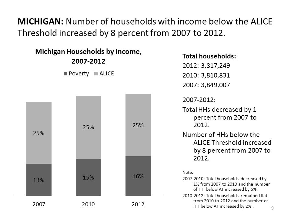 MICHIGAN: Number of households with income below the ALICE Threshold increased by 8 percent from 2007 to 2012.