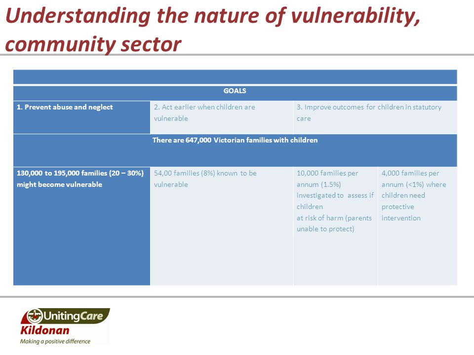 Understanding the nature of vulnerability, community sector GOALS 1. Prevent abuse and neglect 2. Act earlier when children are vulnerable 3. Improve