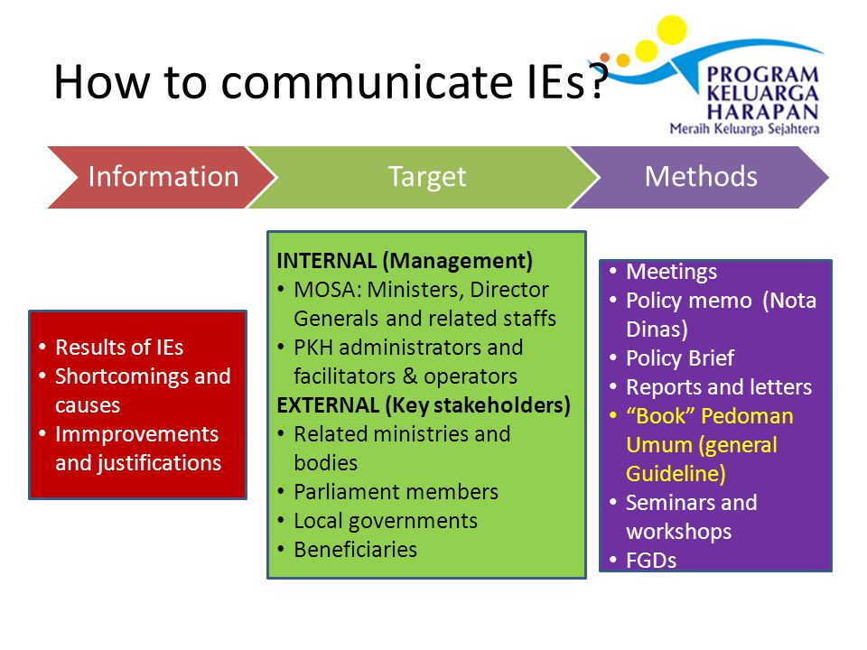How to communicate IEs? InformationTargetMethods Results of IEs Shortcomings and causes Immprovements and justifications INTERNAL (Management) MOSA: M
