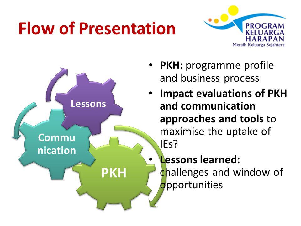 PKH: Family Hope Program Conditional Cash Transfer for poor families (i.e.