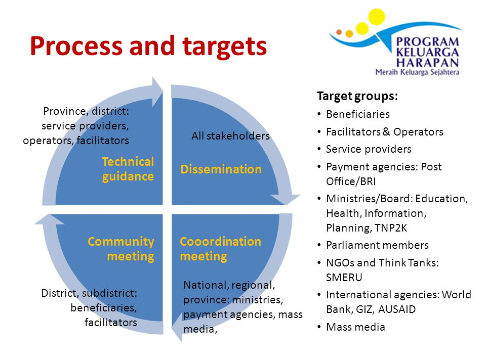 Lessons learned IT and MIS can enhance business process and flow of communitaion effectively and timely.