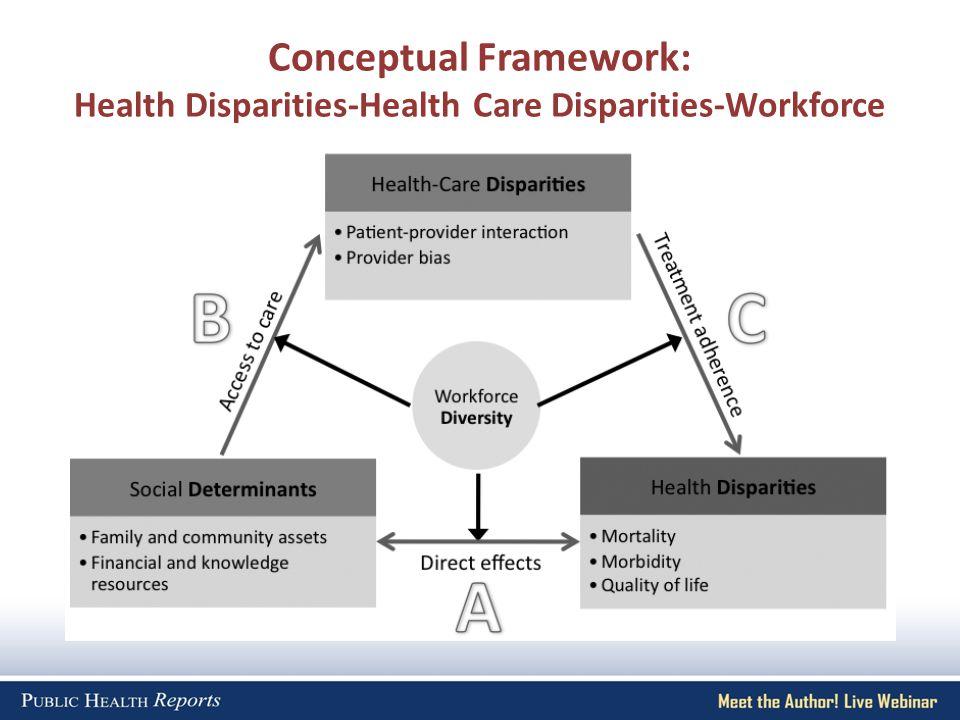 Conceptual Framework: Health Disparities-Health Care Disparities-Workforce