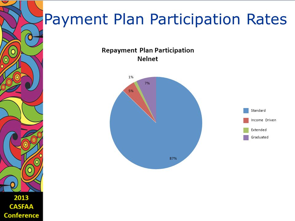 PaymentPlanParticipationRates Repayment Plan Participation Nelnet 1% 7% 5% Standard Income Driven Extended Graduated 87%