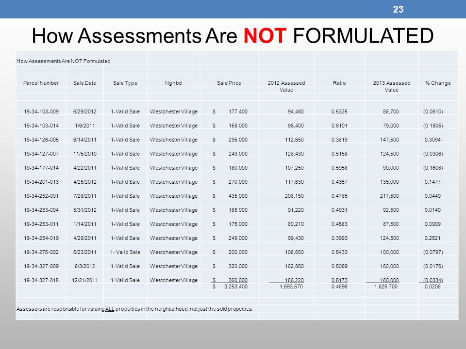 How Assessments Are NOT FORMULATED 23 How Assessments Are NOT Formulated Parcel NumberSale DateSale TypeNghbdSale Price2012 AssessedRatio2013 Assessed% Change Value 19-34-103-0096/29/20121-Valid SaleWestchester Village $ 177,400 94,4600.5325 88,700 (0.0610) 19-34-103-0141/6/20111-Valid SaleWestchester Village $ 158,000 96,4000.6101 79,000 (0.1805) 19-34-126-0056/14/20111-Valid SaleWestchester Village $ 295,000 112,6500.3819 147,500 0.3094 19-34-127-00711/5/20101-Valid SaleWestchester Village $ 249,000 128,4300.5158 124,500 (0.0306) 19-34-177-0144/22/20111-Valid SaleWestchester Village $ 180,000 107,2500.5958 90,000 (0.1608) 19-34-201-0134/25/20121-Valid SaleWestchester Village $ 270,000 117,6300.4357 135,000 0.1477 19-34-252-0017/28/20111-Valid SaleWestchester Village $ 435,000 208,1500.4785 217,500 0.0449 19-34-253-0048/31/20121-Valid SaleWestchester Village $ 185,000 91,2200.4931 92,500 0.0140 19-34-253-0111/14/20111-Valid SaleWestchester Village $ 175,000 80,2100.4583 87,500 0.0909 19-34-254-0194/29/20111-Valid SaleWestchester Village $ 249,000 99,4300.3993 124,500 0.2521 19-34-276-0026/23/20111- Valid SaleWestchester Village $ 200,000 108,6600.5433 100,000 (0.0797) 19-34-327-0098/3/20121-Valid SaleWestchester Village $ 320,000 162,8600.5089 160,000 (0.0176) 19-34-327-01512/21/20111-Valid SaleWestchester Village $ 360,000 186,2200.5173 180,000 (0.0334) $ 3,253,400 1,593,5700.4898 1,626,700 0.0208 Assessors are responsible for valuing ALL properties in the neighborhood, not just the sold properties.