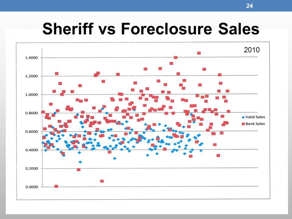 Sheriff vs Foreclosure Sales 2010 24