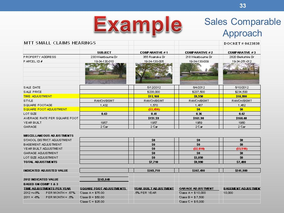 Sales Comparable Approach 33