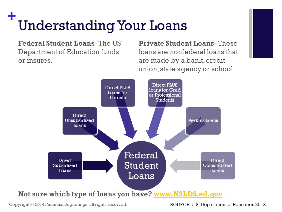 + Understanding Your Loans Federal Student Loans- The US Department of Education funds or insures.