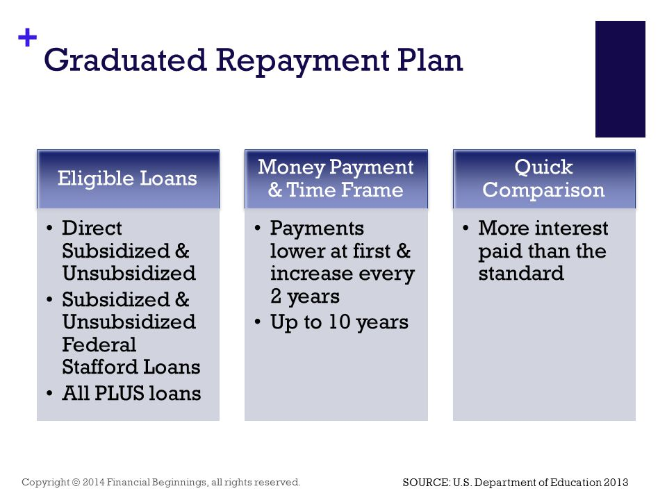 + Graduated Repayment Plan Copyright © 2014 Financial Beginnings, all rights reserved. Eligible Loans Direct Subsidized & Unsubsidized Subsidized & Un