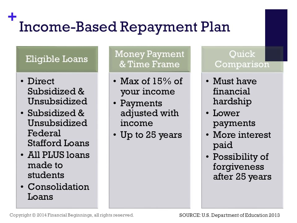 + Income-Based Repayment Plan Copyright © 2014 Financial Beginnings, all rights reserved. Eligible Loans Direct Subsidized & Unsubsidized Subsidized &