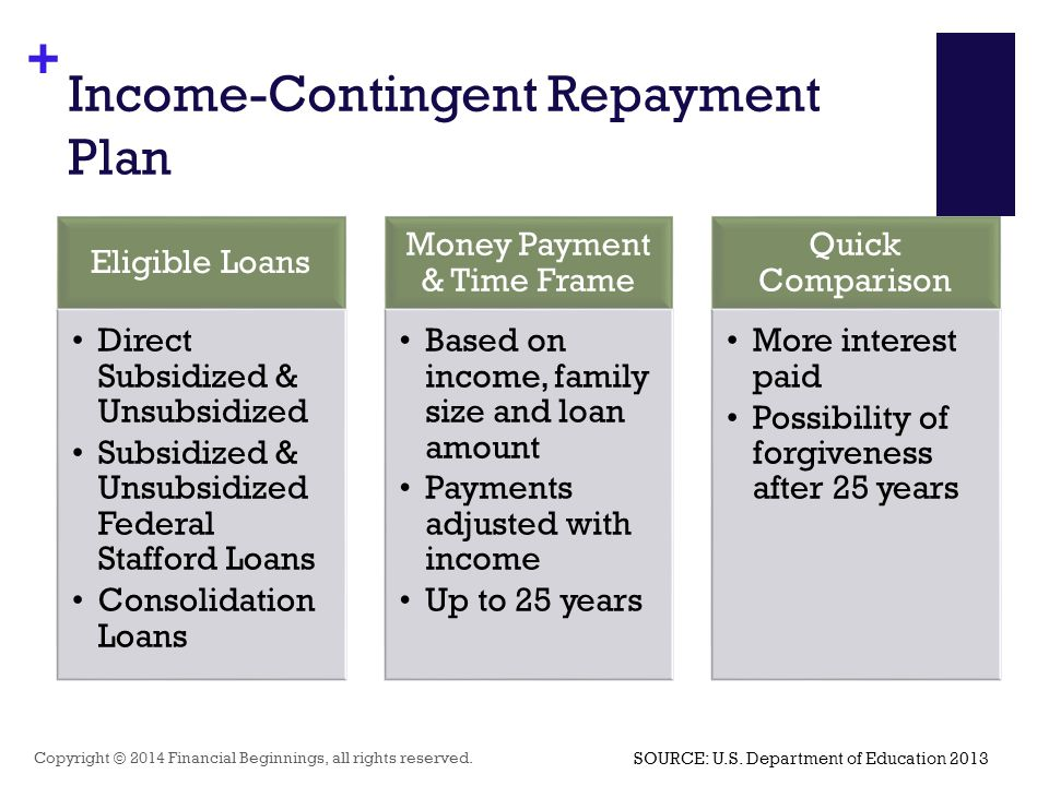 + Income-Contingent Repayment Plan Copyright © 2014 Financial Beginnings, all rights reserved. Eligible Loans Direct Subsidized & Unsubsidized Subsidi