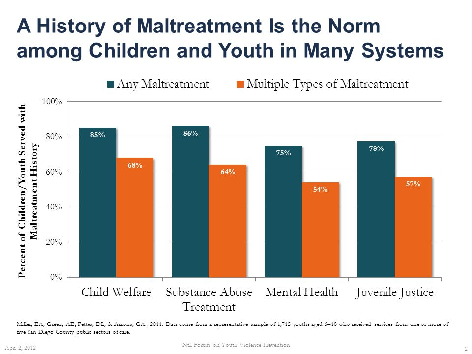 A History of Maltreatment Is the Norm among Children and Youth in Many Systems Miller, EA; Green, AE; Fettes, DL; & Aarons, GA., 2011.