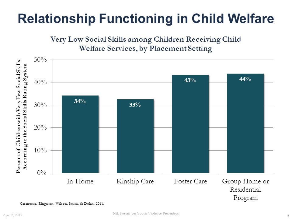 Relationship Functioning in Child Welfare 6 Casanueva, Ringeisen, Wilson, Smith, & Dolan, 2011.