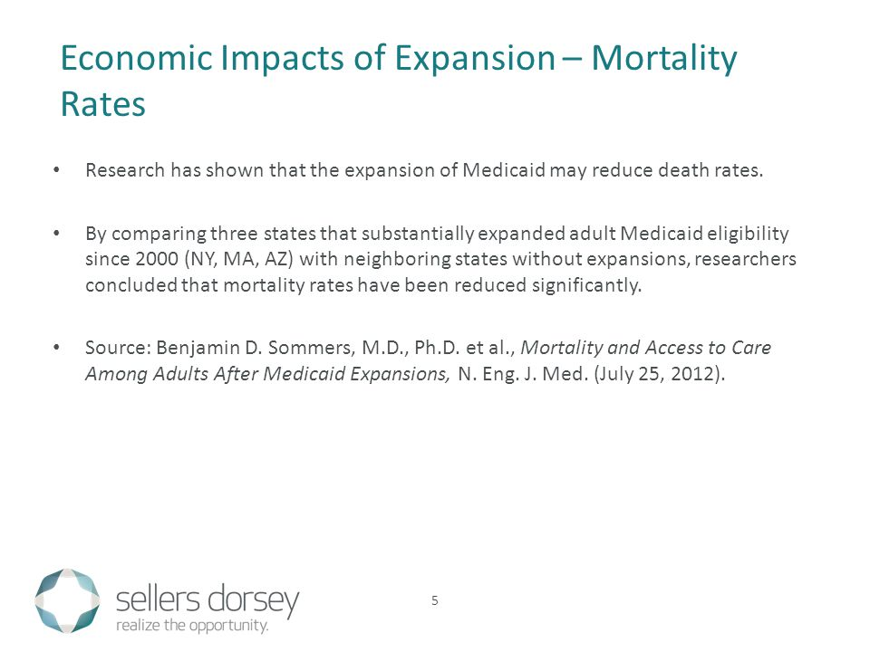Research has shown that the expansion of Medicaid may reduce death rates.