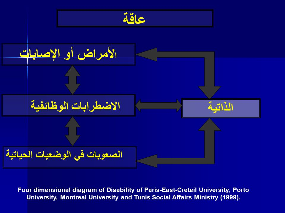 Four dimensional diagram of Disability of Paris-East-Creteil University, Porto University, Montreal University and Tunis Social Affairs Ministry (1999
