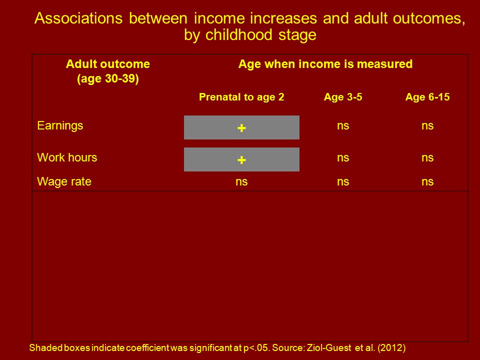 Adult outcome (age 30-39) Age when income is measured Prenatal to age 2Age 3-5Age 6-15 Earnings + ns Work hours + ns Wage ratens Associations between income increases and adult outcomes, by childhood stage Shaded boxes indicate coefficient was significant at p<.05.