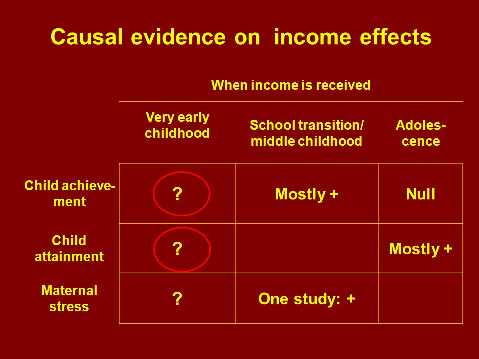 When income is received Very early childhood School transition/ middle childhood Adoles- cence Child achieve- ment .