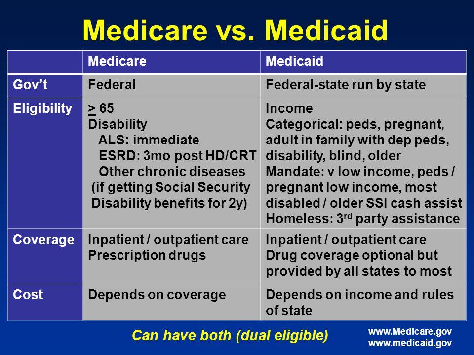 Medicare vs.