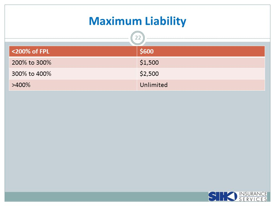 Maximum Liability 22 <200% of FPL$600 200% to 300%$1,500 300% to 400%$2,500 >400%Unlimited