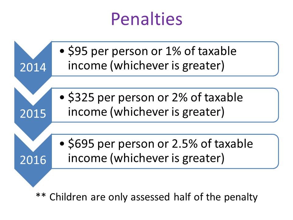 Penalties 2014 $95 per person or 1% of taxable income (whichever is greater) 2015 $325 per person or 2% of taxable income (whichever is greater) 2016 $695 per person or 2.5% of taxable income (whichever is greater) ** Children are only assessed half of the penalty