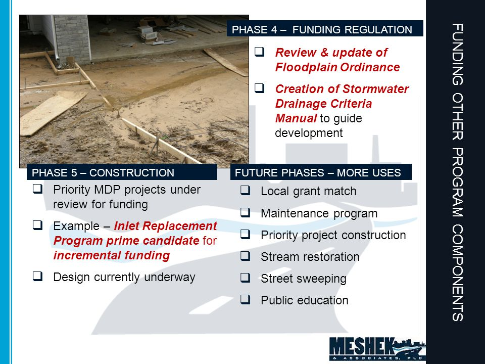 FUNDING OTHER PROGRAM COMPONENTS  Review & update of Floodplain Ordinance  Creation of Stormwater Drainage Criteria Manual to guide development  Priority MDP projects under review for funding  Example – Inlet Replacement Program prime candidate for incremental funding  Design currently underway  Local grant match  Maintenance program  Priority project construction  Stream restoration  Street sweeping  Public education PHASE 4 – FUNDING REGULATION PHASE 5 – CONSTRUCTIONFUTURE PHASES – MORE USES