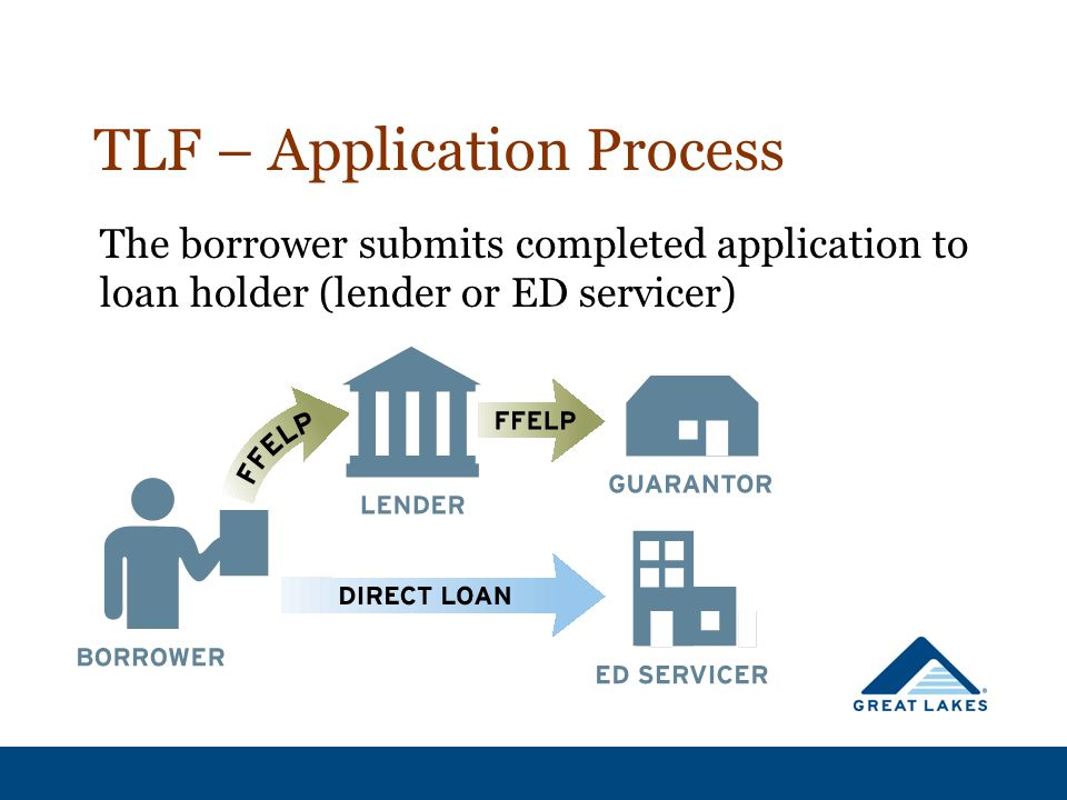 TLF – Application Process The borrower submits completed application to loan holder (lender or ED servicer)