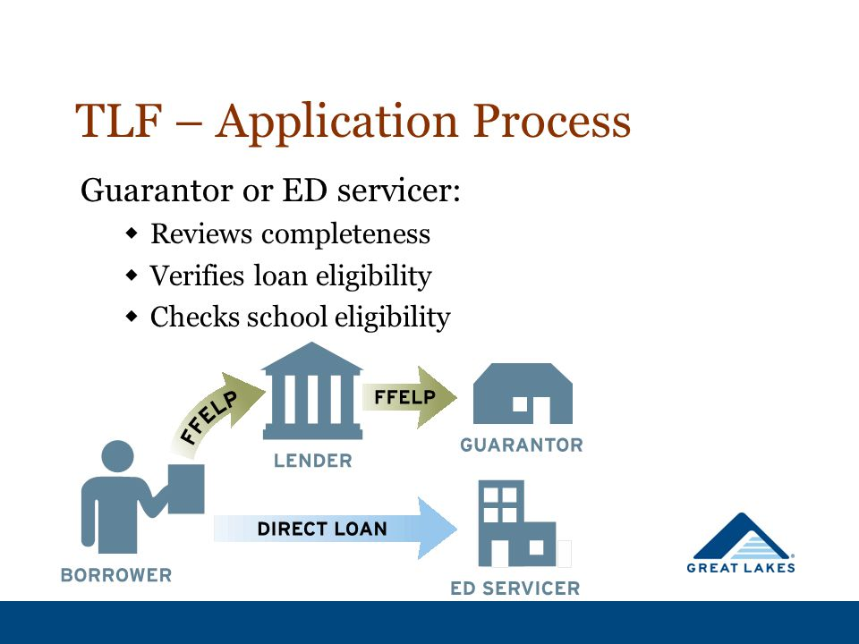 TLF – Application Process Guarantor or ED servicer:  Reviews completeness  Verifies loan eligibility  Checks school eligibility