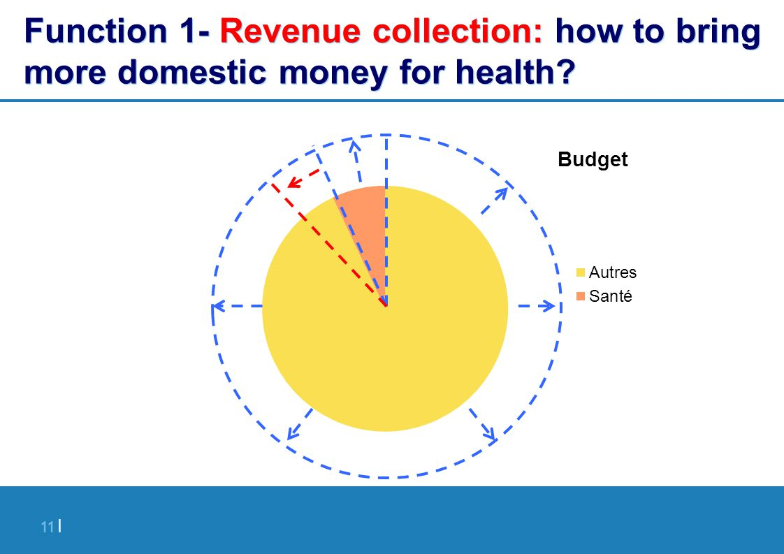 11 | Function 1- Revenue collection: how to bring more domestic money for health