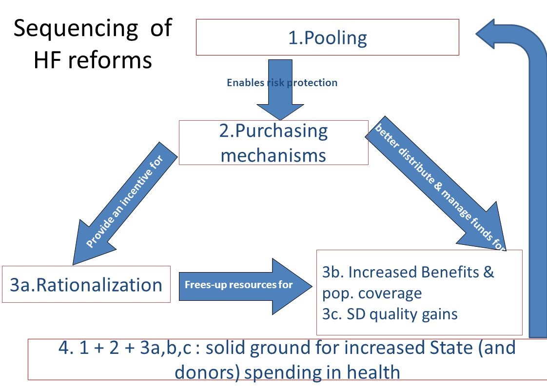 Sequencing of HF reforms 1.Pooling 3a.Rationalization 3b. Increased Benefits & pop. coverage 3c. SD quality gains Provide an incentive for better dist